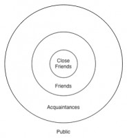 Circles of Frindship